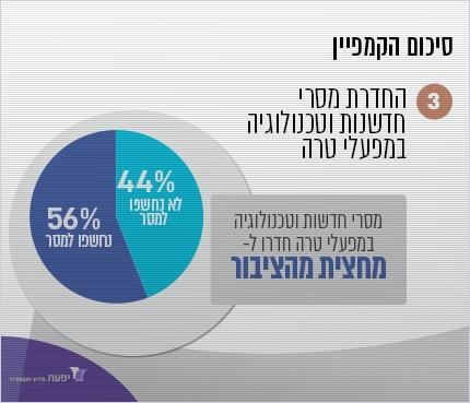 סיכום קמפיין בתקשורת